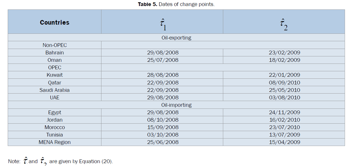 statistics-and-mathematical-sciences-Dates-change-points