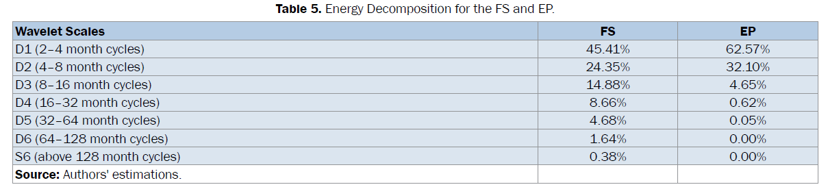 statistics-and-mathematical-sciences-Energy-Decomposition-FS-EP