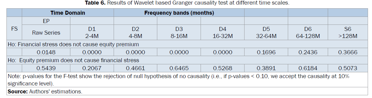 statistics-and-mathematical-sciences-Granger-causality-test