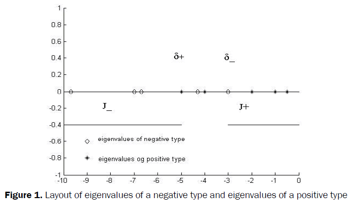 statistics-and-mathematical-sciences-Layout-eigenvalues