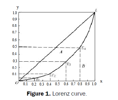 statistics-and-mathematical-sciences-Lorenz-curve
