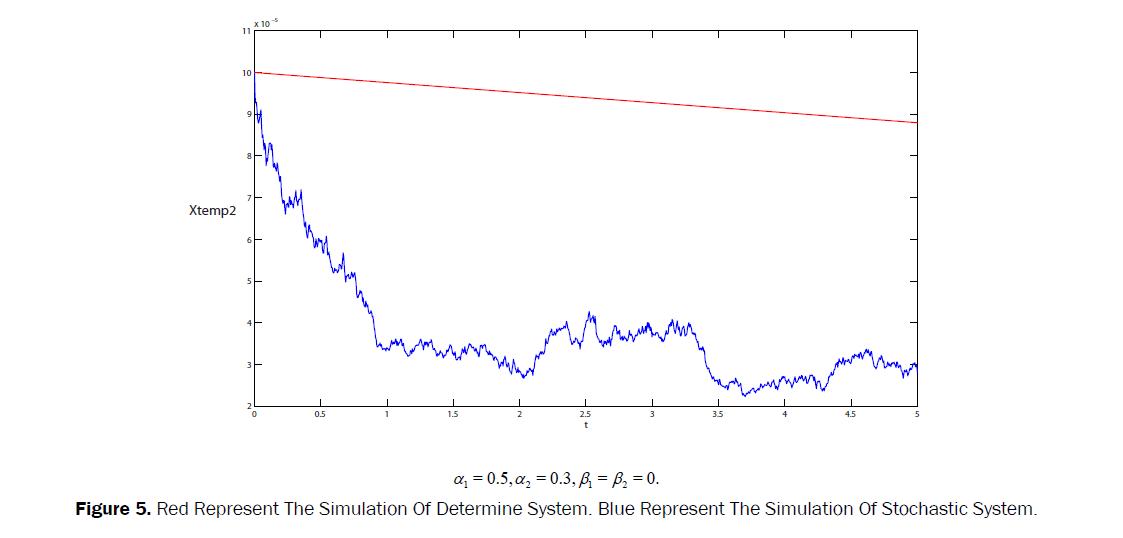 statistics-and-mathematical-sciences-Red-Represent-Simulation