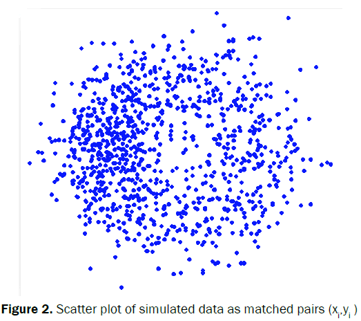 statistics-and-mathematical-sciences-Scatter-plot