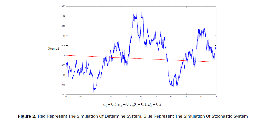 statistics-and-mathematical-sciences-Simulation-Stochastic-System