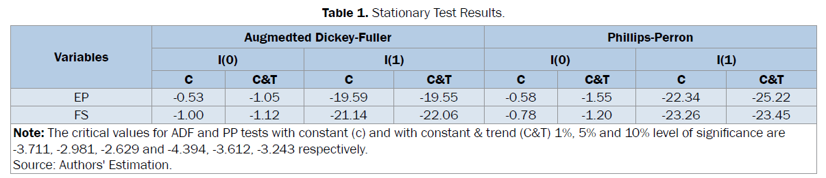 statistics-and-mathematical-sciences-Stationary-Test-Results