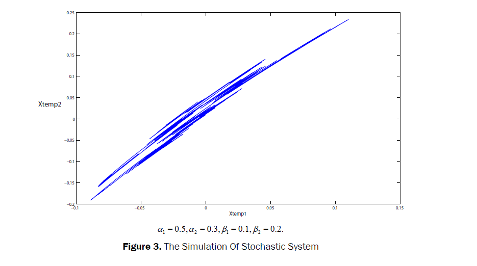 statistics-and-mathematical-sciences-Stochastic-System