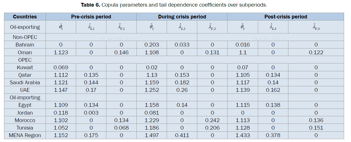 statistics-and-mathematical-sciences-coefficients-over-subperiods