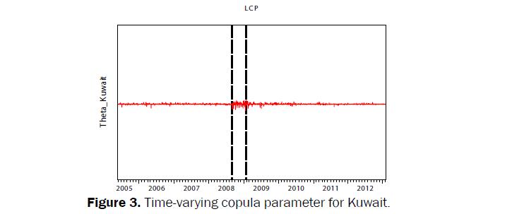 statistics-and-mathematical-sciences-copula-parameter-Kuwait