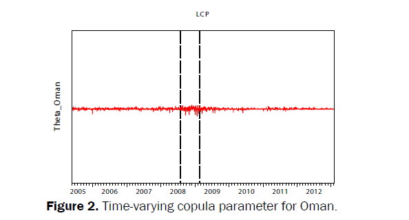 statistics-and-mathematical-sciences-copula-parameter-Oman
