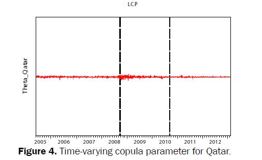 statistics-and-mathematical-sciences-copula-parameter-Qatar