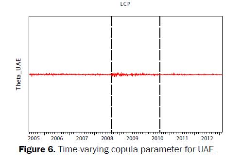 statistics-and-mathematical-sciences-copula-parameter-UAE