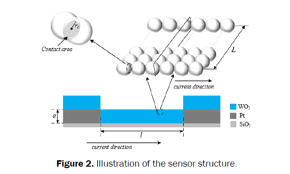 statistics-and-mathematical-sciences-sensor-structure