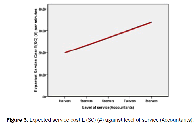 statistics-and-mathematical-sciences-service-cost