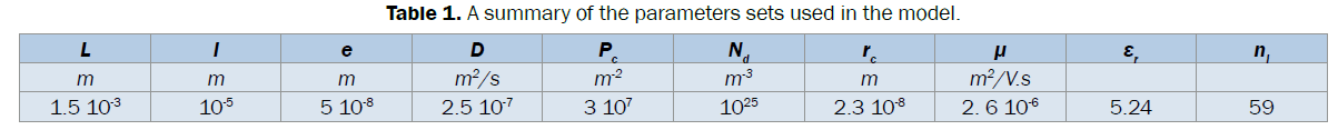 statistics-and-mathematical-sciences-summary-parameters-sets