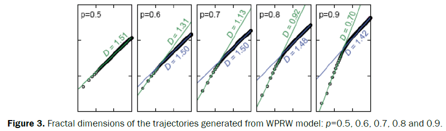 statistics-and-mathematical-sciences-trajectories-generated