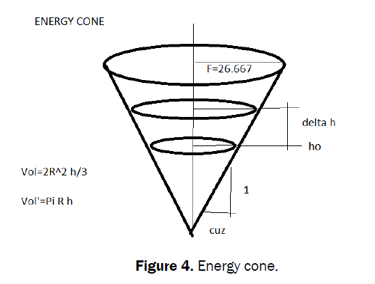 statistics-mathematical-sciences-Energy-cone