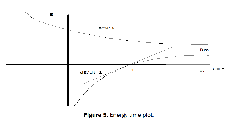 statistics-mathematical-sciences-Energy-time-plot