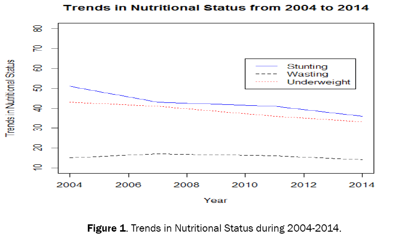 statistics-mathematical-sciences-Nutritional-Status
