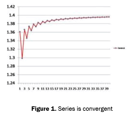 statistics-mathematical-sciences-Series-convergent