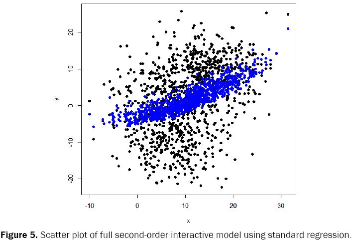 statistics-mathematical-sciences-standard-regression-second-order