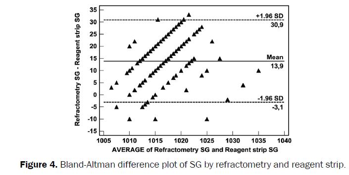 veterinary-sciences-Bland-Altman-plot-refractometry-reagent