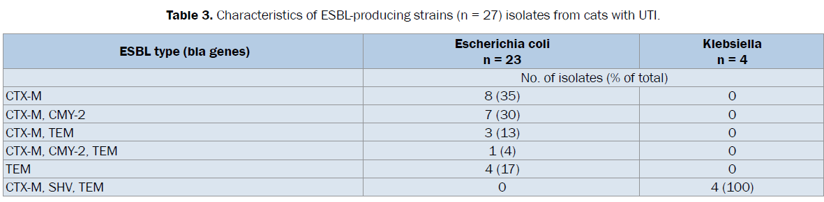 veterinary-sciences-Characteristics-ESBL-producing-strains