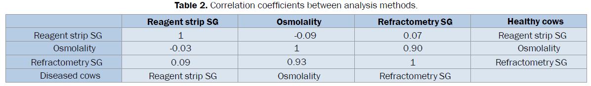 veterinary-sciences-Correlation-coefficients-analysis-methods