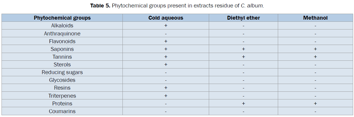 veterinary-sciences-Phytochemical-groups-extracts-residue