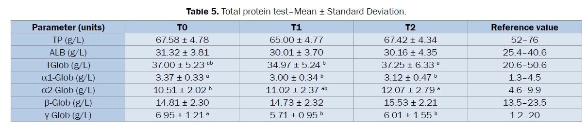 veterinary-sciences-Total-protein-test-Mean