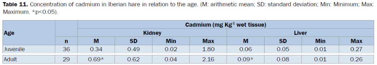 veterinary-sciences-cadmium-standard-deviation