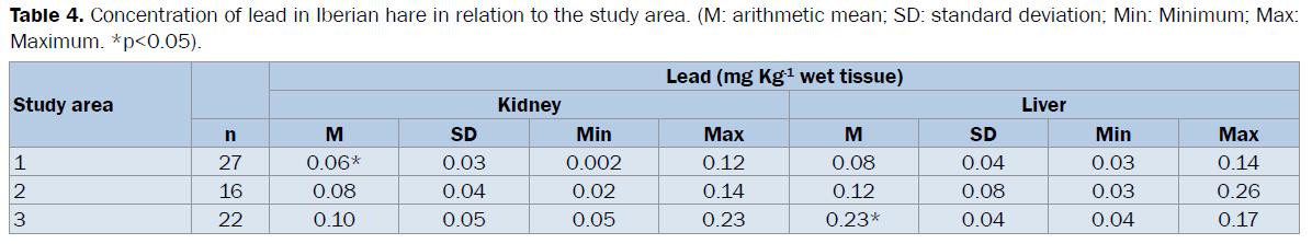 veterinary-sciences-lead-Iberian-arithmetic-mean