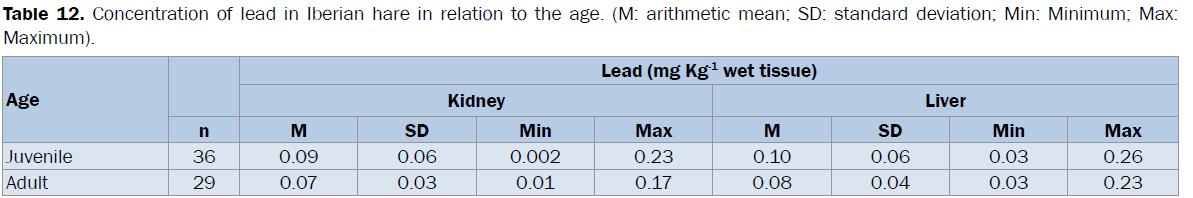 veterinary-sciences-lead-relation-age-arithmetic