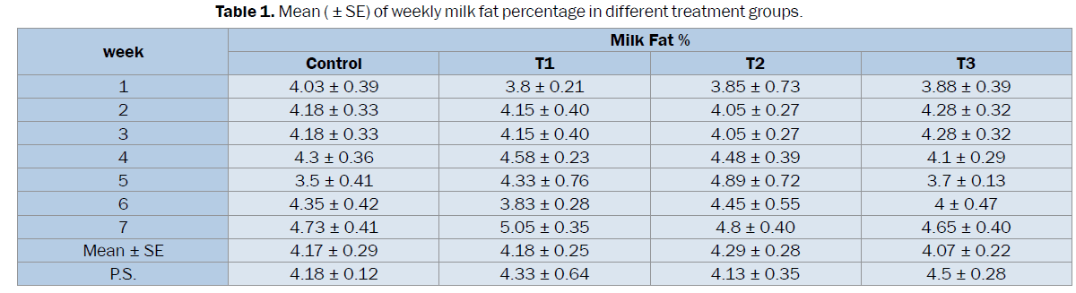 veterinary-sciences-weekly-milk-fat-percentage