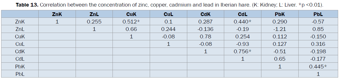veterinary-sciences-zinc-copper-cadmium-Iberian