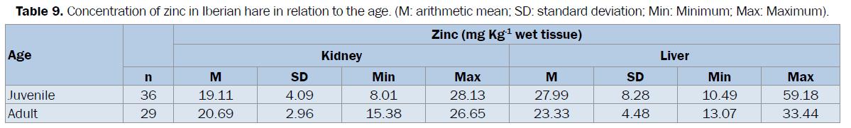 veterinary-sciences-zinc-standard-deviation-Minimum