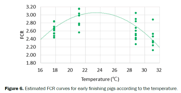zoological-sciences-FCR-curves