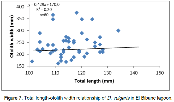 zoological-sciences-width-relationship